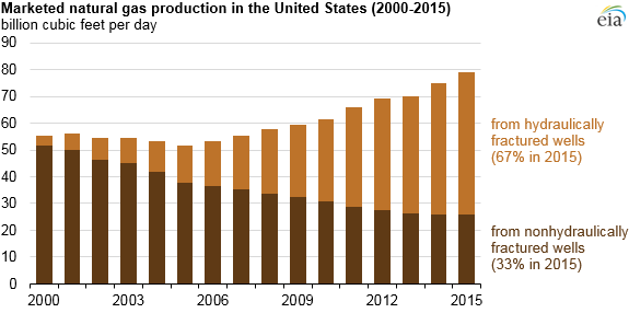 EIA Fracking Growth