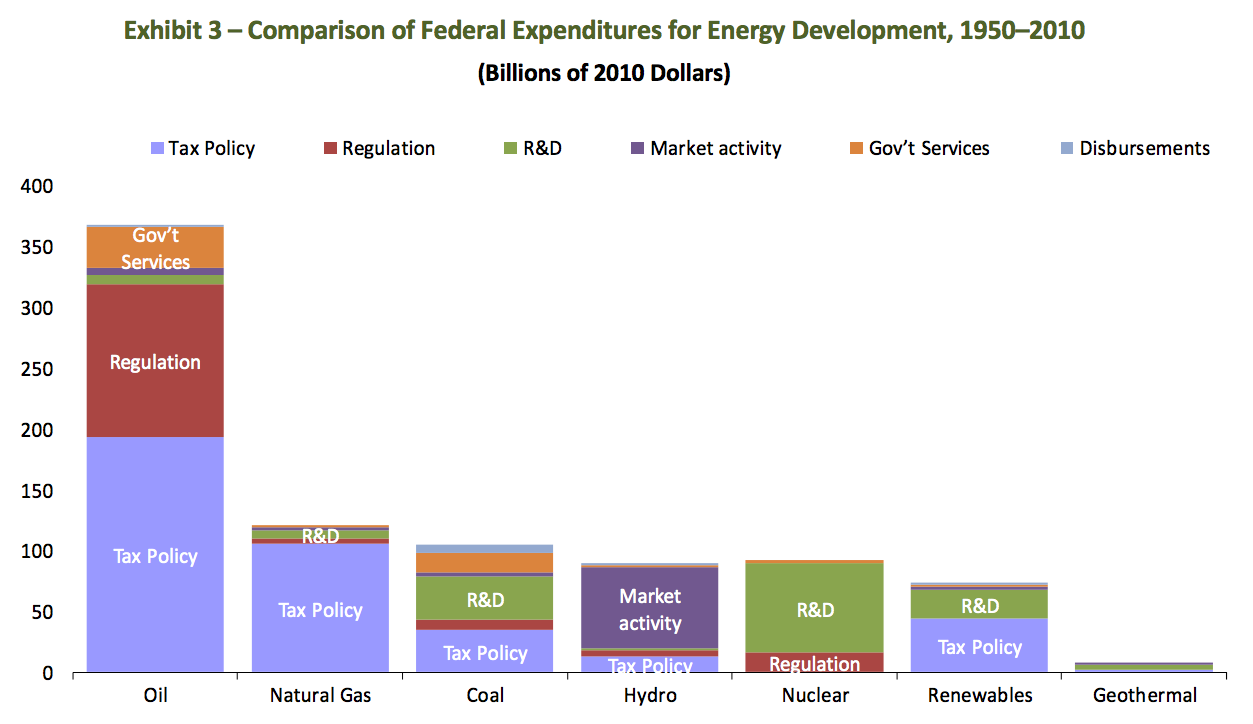 Graph comparing federal expenditures on renewable energy to that of traditional energy sources