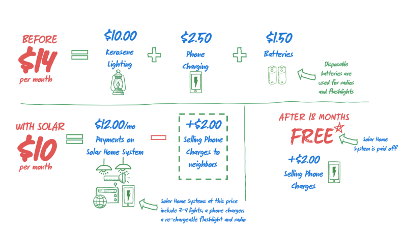 White board - Sabine kerosene math showing solar is cheaper